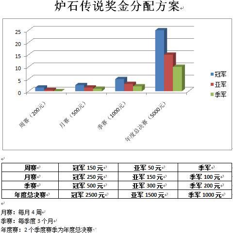 炉石传说奖金分配表.jpg