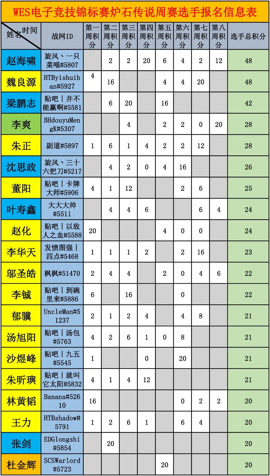 WES炉石传说选手积分统计-1.jpg
