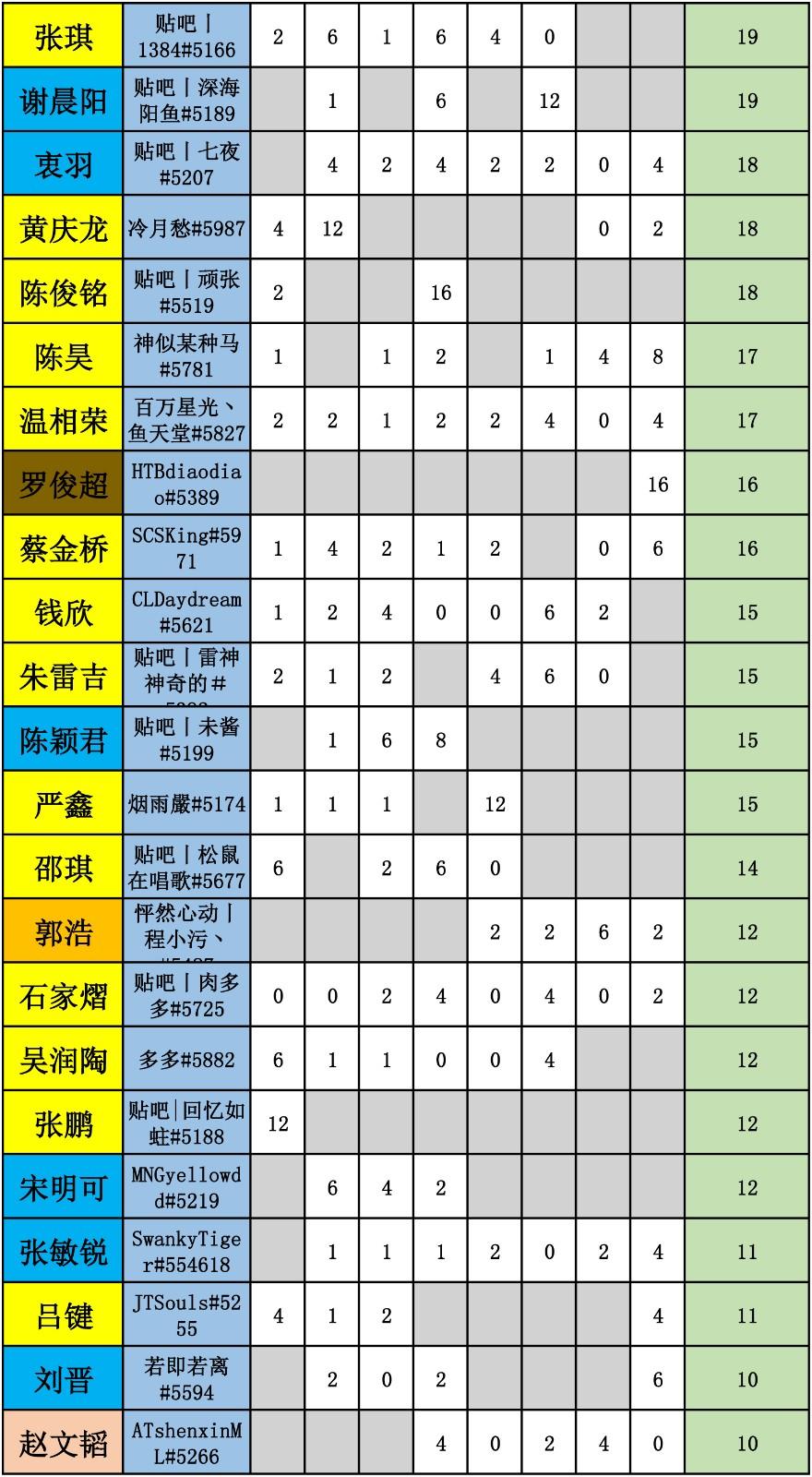 WES炉石传说选手积分统计-2.jpg