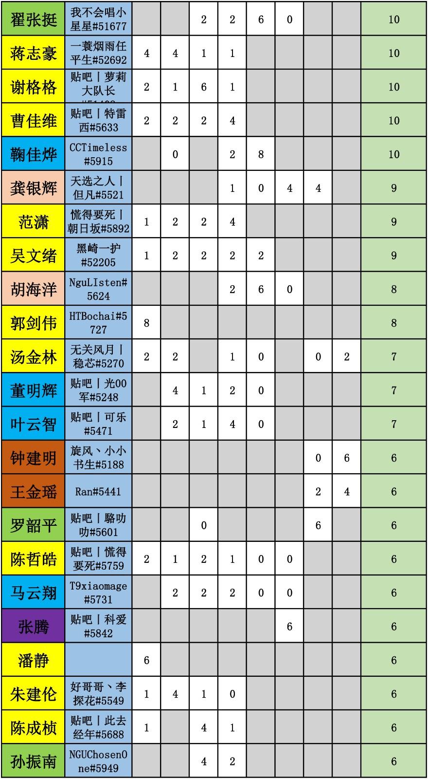 WES炉石传说选手积分统计-3.jpg