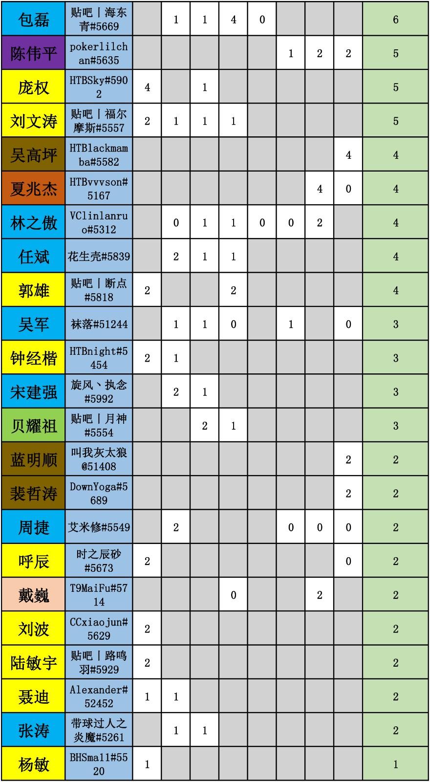 WES炉石传说选手积分统计-4.jpg
