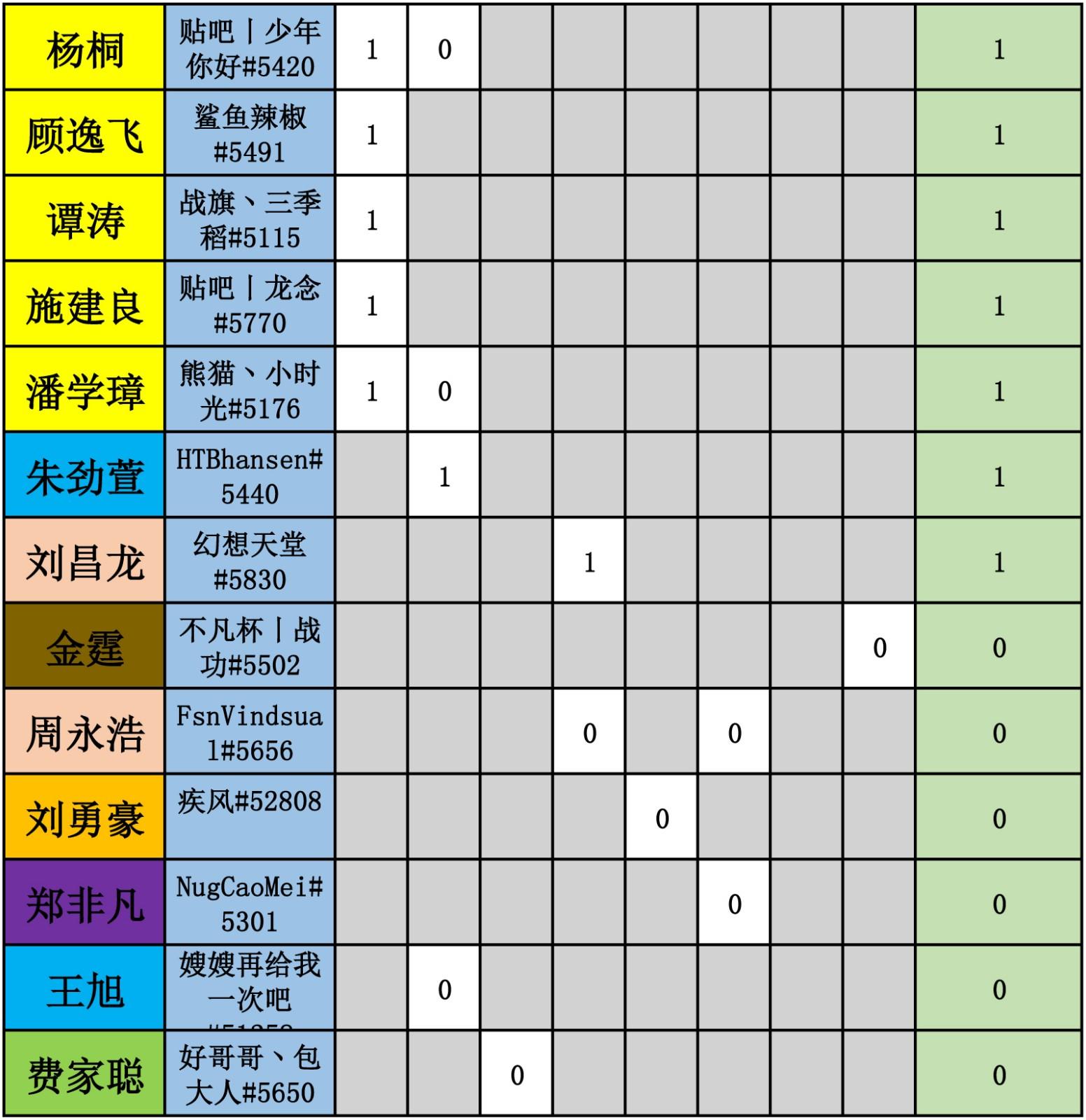 WES炉石传说选手积分统计-5.jpg