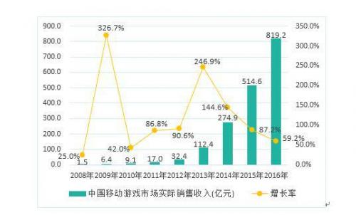 2016中国游戏产业报告发布 手游市场份额首超端游