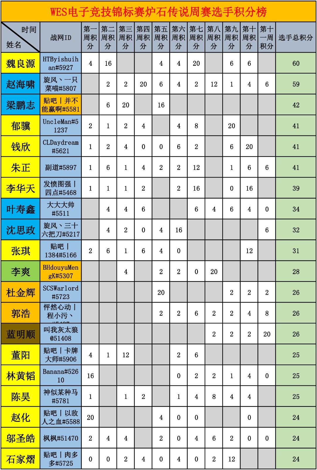 WES炉石传说选手积分统计(截止到十一周)-1.jpg