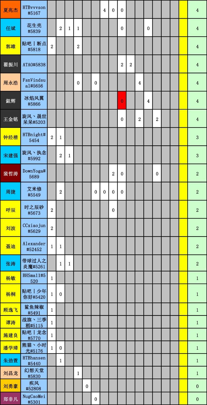 WES炉石传说选手积分统计(截止到十五周)-5.jpg