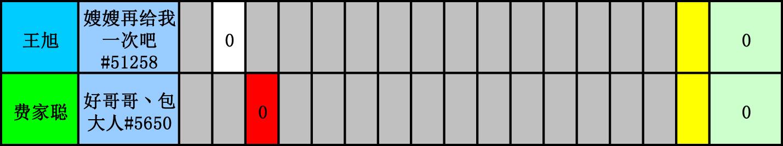 WES炉石传说选手积分统计(截止到十五周)-6.jpg