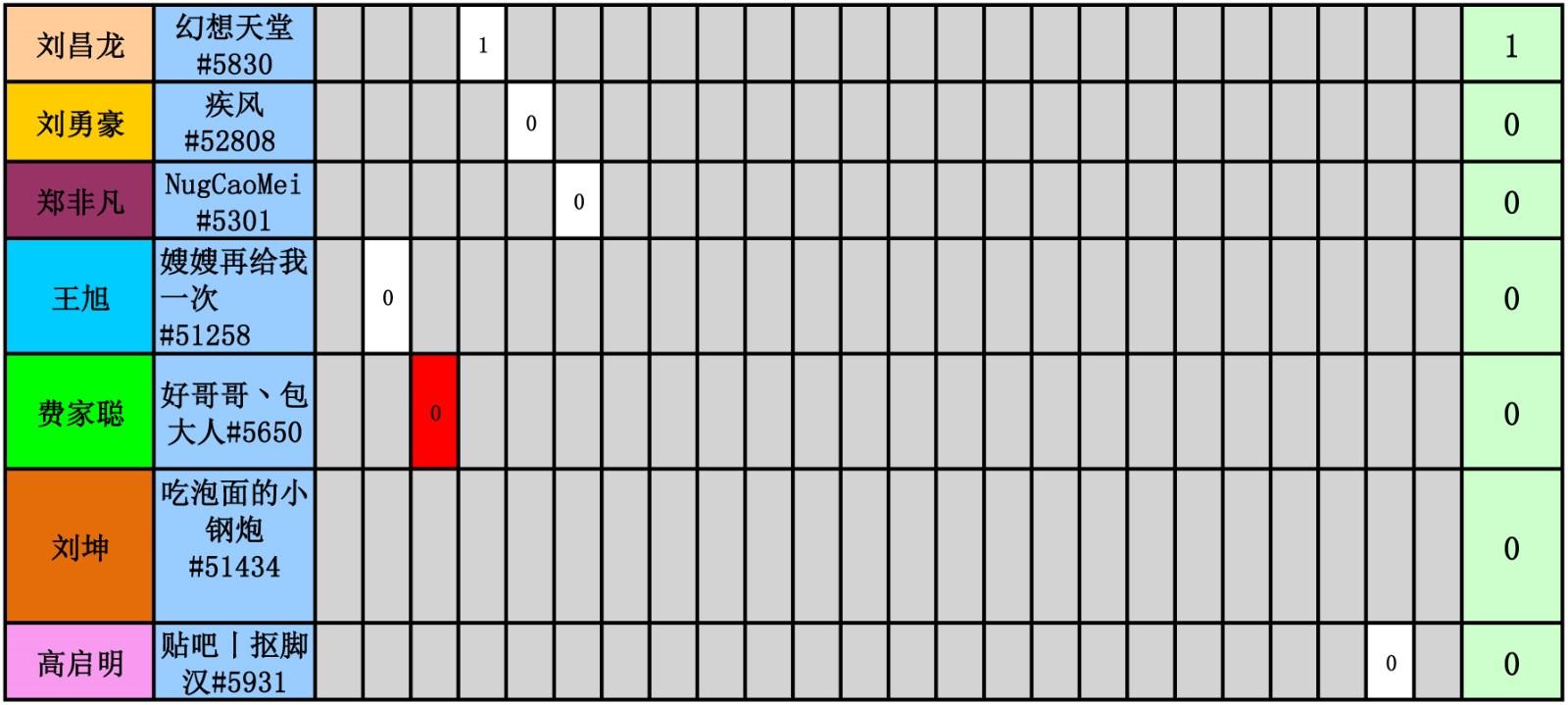 WES炉石传说选手积分统计(截止到二十四周)-7.jpg